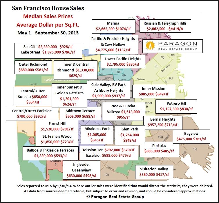 San Francisco Real Estate 3rd Quarter Market Update Linda LeBlanc