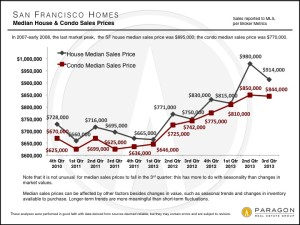 San Francisco Third Quarter 2013 Median Sales Prices