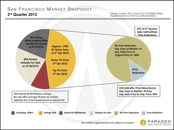 San Francisco Third Quarter Home Sales Snapshot