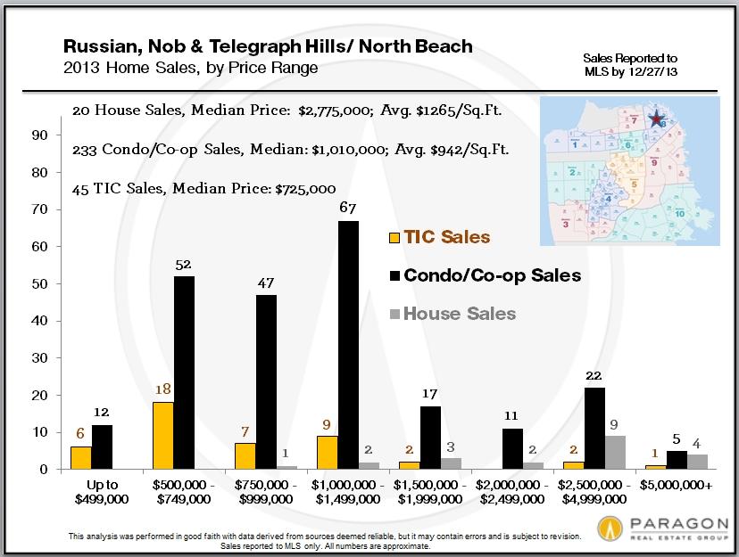 Russ-Nob-Tel_Condos_by-Price-Range