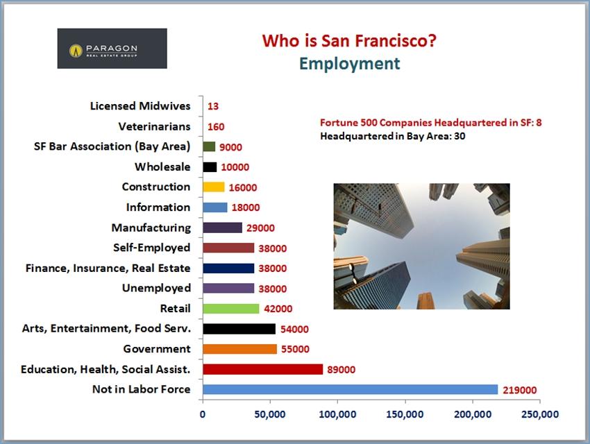 SF_Employment
