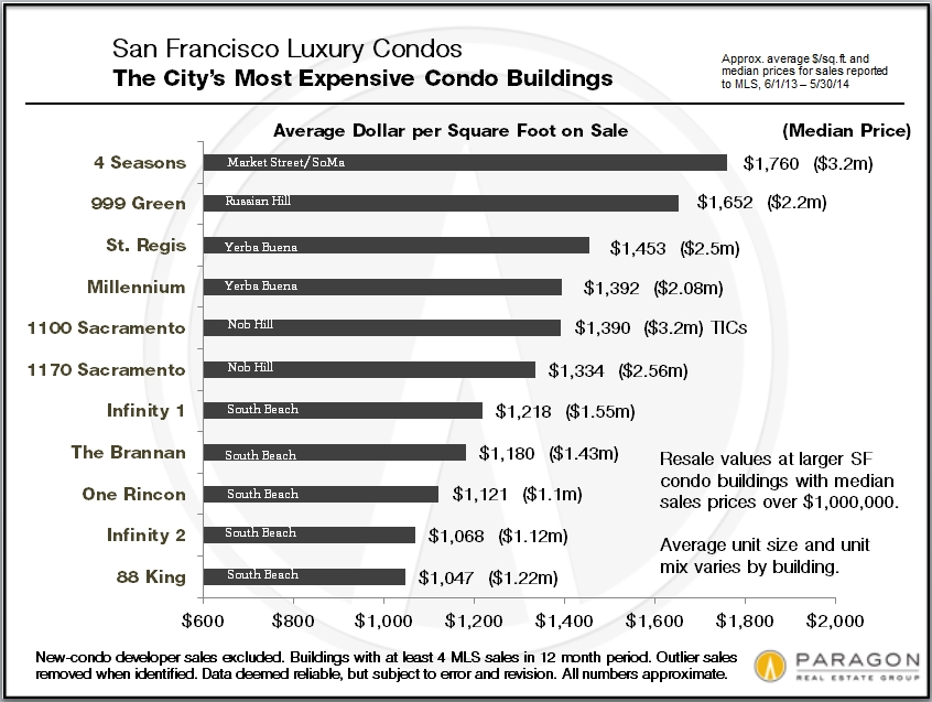 Condos_Most-Expensive-Buildings