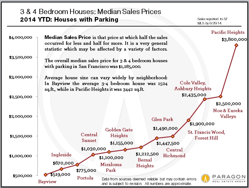 Median_Price-3-4BR-SFD_Comp