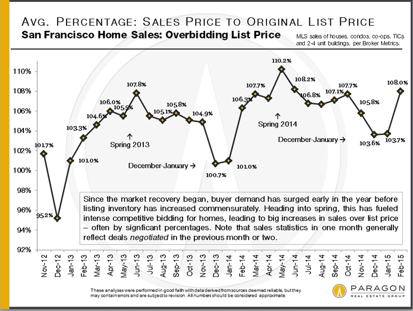 SP-OP_All-SF-Sales-Combined_by-Month
