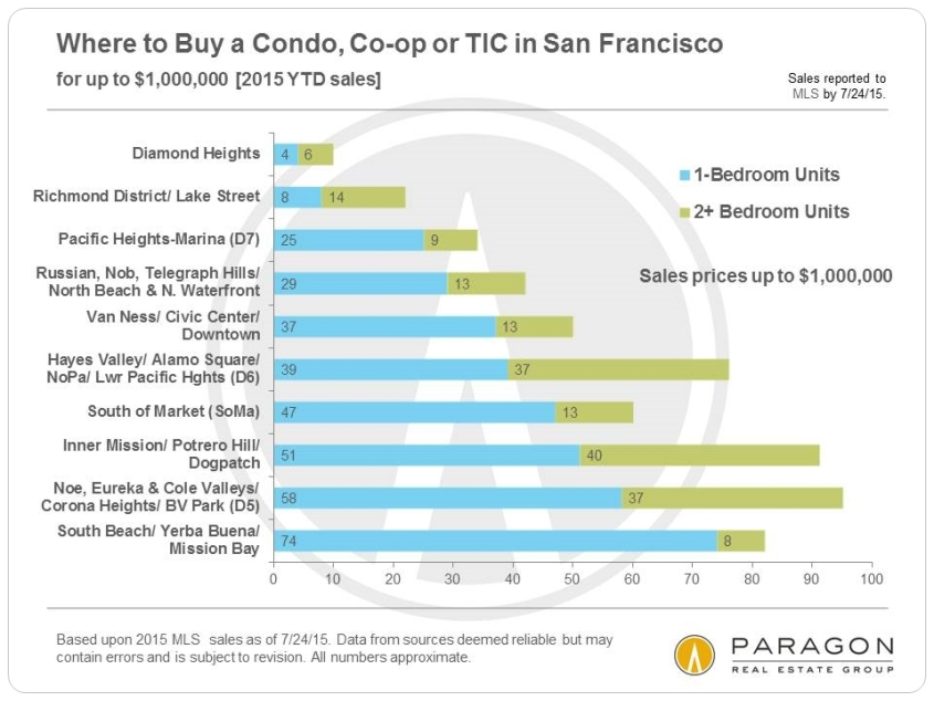 8-15-Condo-Sales_Up-to-1m-Neighborhood