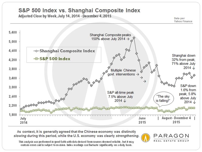 12-15_SP500_vs_Shanghai-Composite