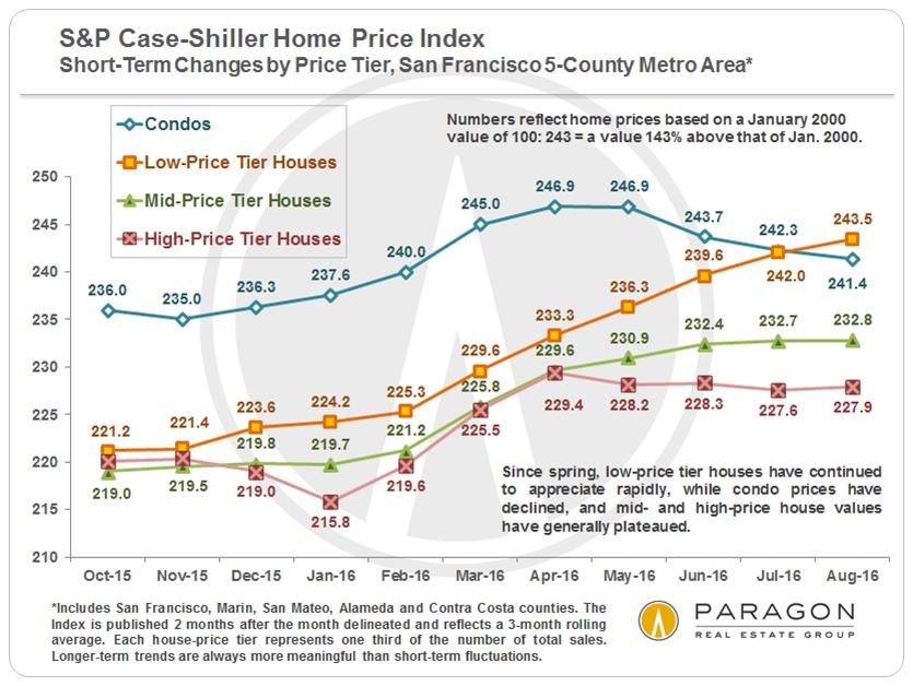 case-shiller_low-mid-high_short-term