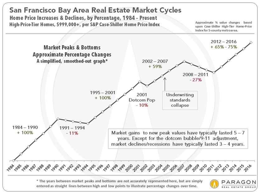San Francisco Median S Price Trends