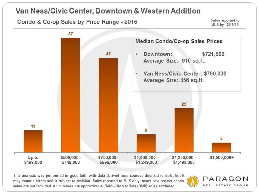 Van-Ness-CivicCtr_Downtown_by-Price-Range